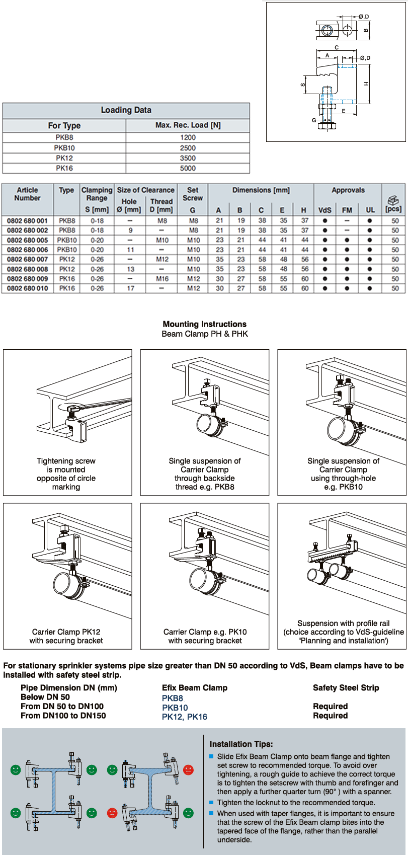 Daten Mounting Instructions Beam Clamp