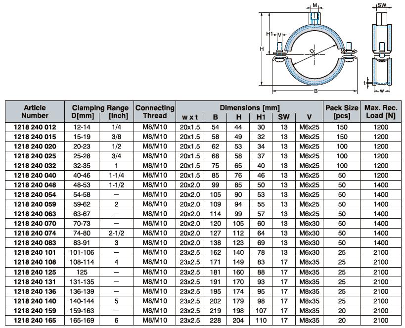 Daten Two Srews Pipe Clamp - Rapid Click - Eurofix